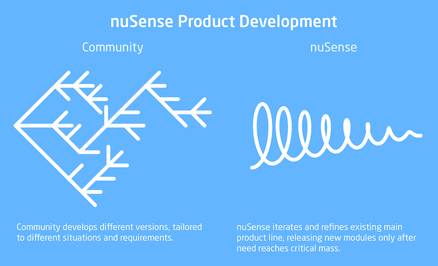 nuSense Product development