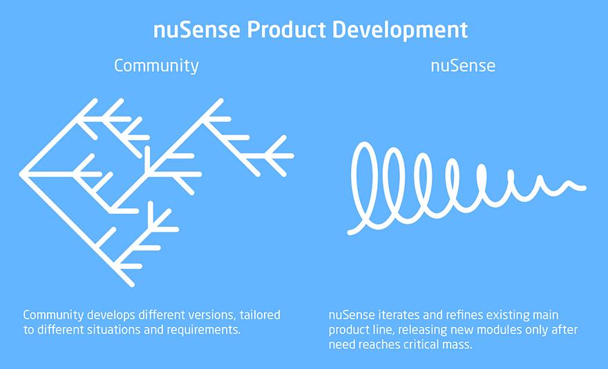 nuSense Product development