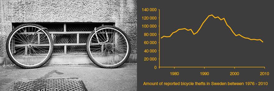 Stolen bike graph