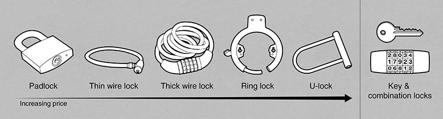 Different current bike locks