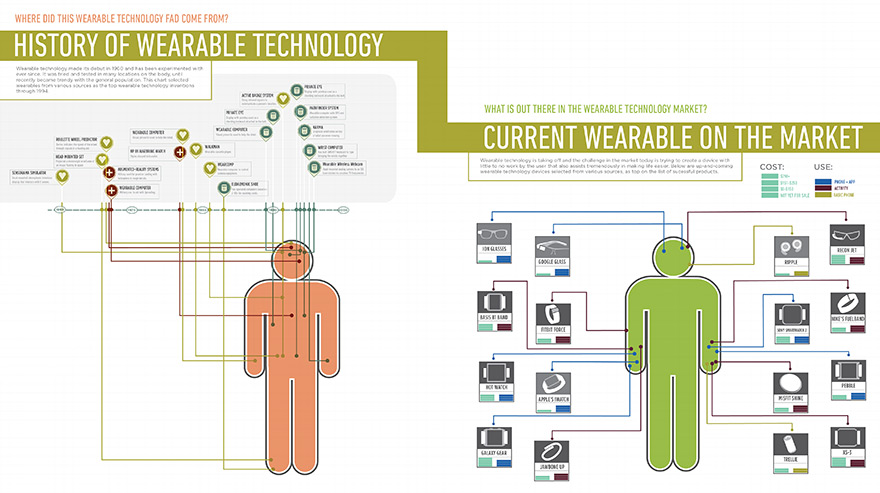 Dimensional Innovations infographic about wearable technology